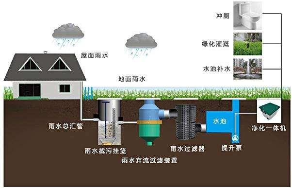 污水井 农村_杭州雨水收集系统-雨水回收利用系统-PP雨水收集模块生产厂家 ...